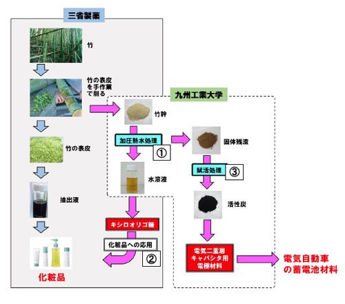 竹の幹から「美容成分」の抽出と「電気二重層コンデンサー」の材料活用