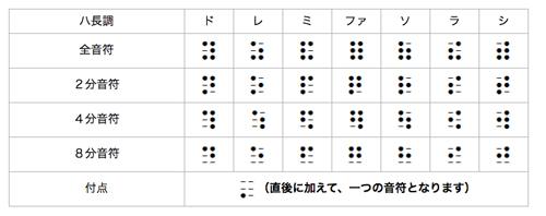 点字楽譜の基本記号(点字楽譜利用連絡会)